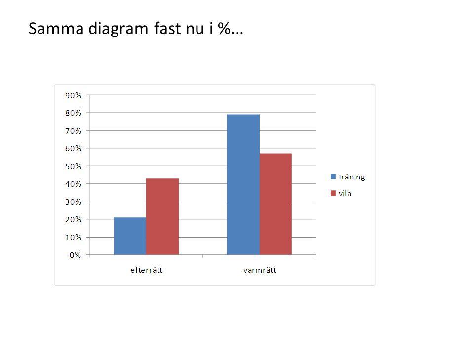 Samma diagram fast nu i %...