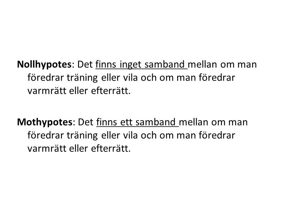 Nollhypotes: Det finns inget samband mellan om man föredrar träning eller vila och om man föredrar varmrätt eller efterrätt.