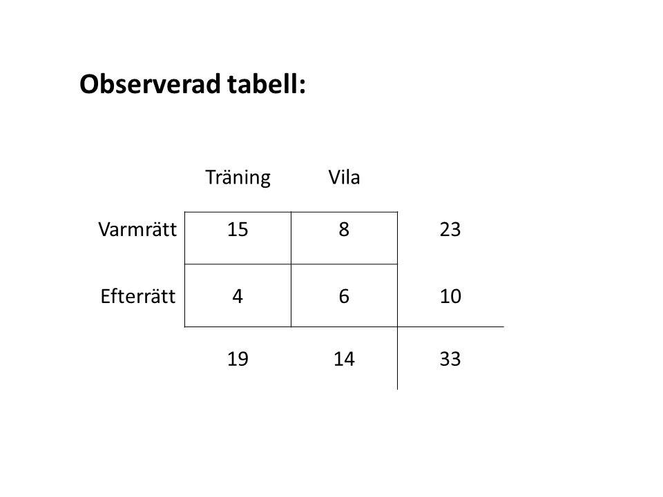 Observerad tabell: TräningVila Varmrätt15823 Efterrätt4610 191433