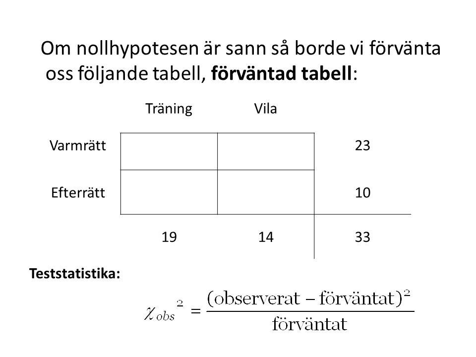 Om nollhypotesen är sann så borde vi förvänta oss följande tabell, förväntad tabell: Teststatistika: TräningVila Varmrätt23 Efterrätt10 191433
