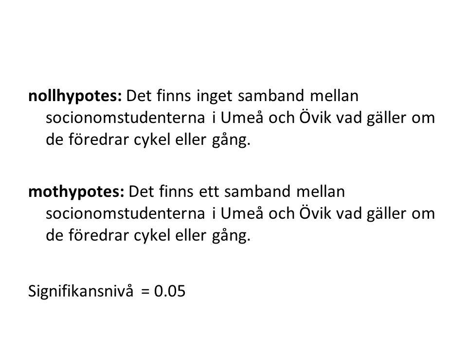 nollhypotes: Det finns inget samband mellan socionomstudenterna i Umeå och Övik vad gäller om de föredrar cykel eller gång.