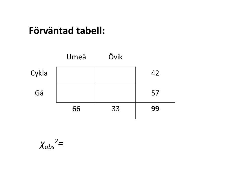 UmeåÖvik Cykla42 Gå57 663399 Förväntad tabell: χ obs 2 =