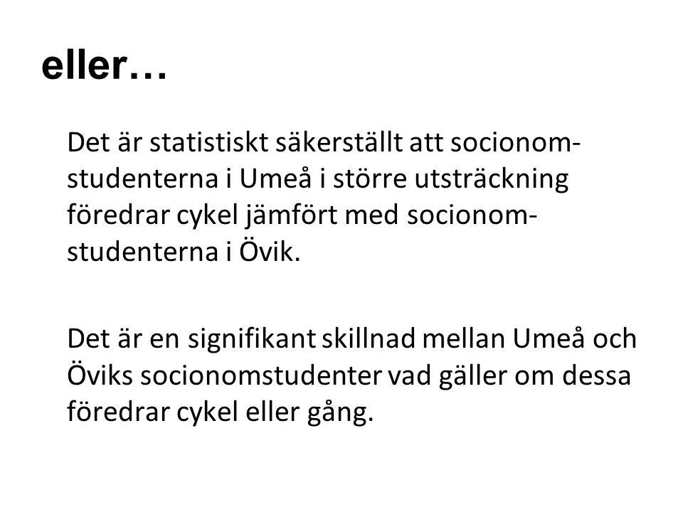 eller… Det är statistiskt säkerställt att socionom- studenterna i Umeå i större utsträckning föredrar cykel jämfört med socionom- studenterna i Övik.