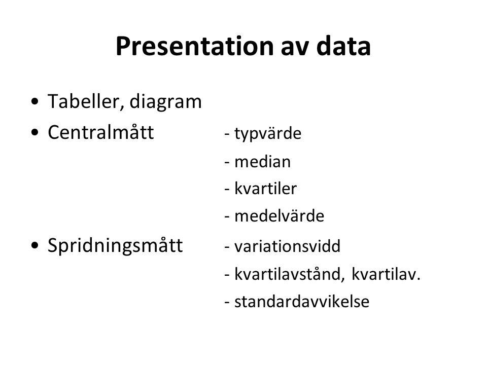 Presentation av data Tabeller, diagram Centralmått - typvärde - median - kvartiler - medelvärde Spridningsmått - variationsvidd - kvartilavstånd, kvartilav.