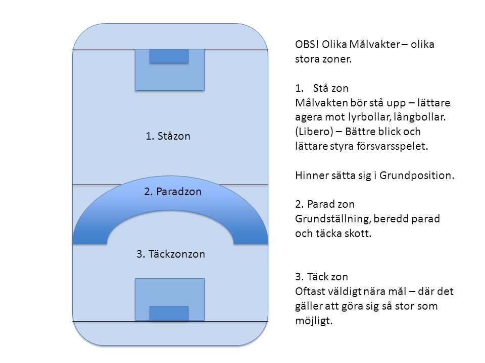 1. Ståzon 3. Täckzonzon 2. Paradzon OBS. Olika Målvakter – olika stora zoner.
