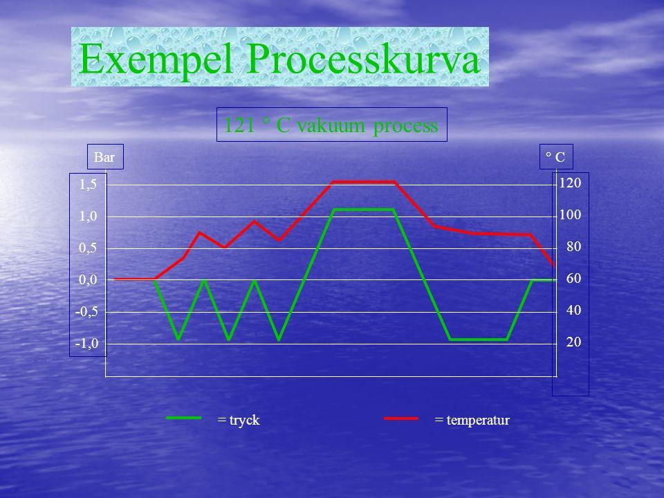 Exempel Processkurva 121 ° C vakuum process = tryck= temperatur 1,5 1,0 0,5 0,0 -0,5 -1,0 Bar 120 100 80 60 40 20 ° C