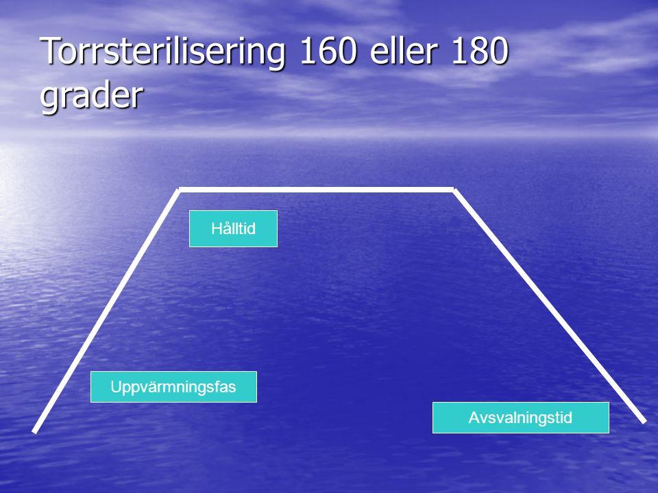 Torrsterilisering 160 eller 180 grader Uppvärmningsfas Hålltid Avsvalningstid