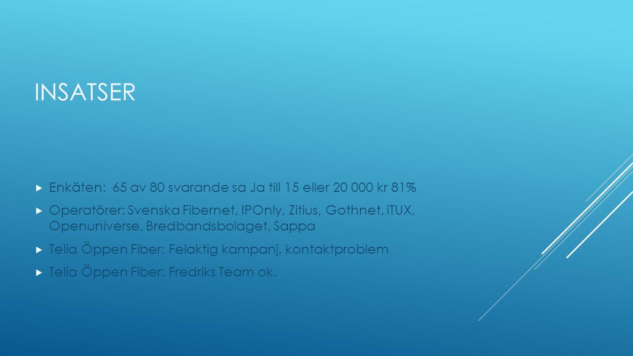 INSATSER  Enkäten: 65 av 80 svarande sa Ja till 15 eller 20 000 kr 81%  Operatörer: Svenska Fibernet, IPOnly, Zitius, Gothnet, iTUX, Openuniverse, B