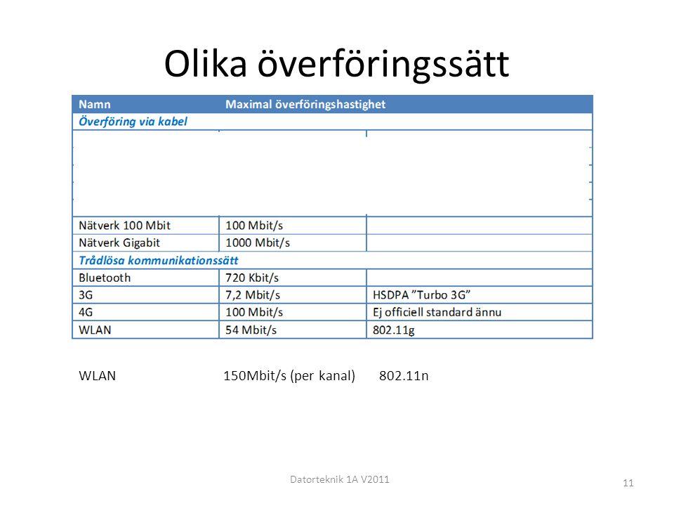 Olika överföringssätt Datorteknik 1A V2011 11 WLAN 150Mbit/s (per kanal) 802.11n