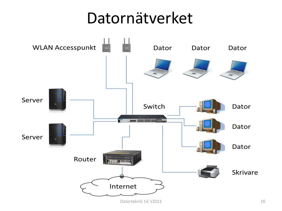 Datornätverket Datorteknik 1A V201116