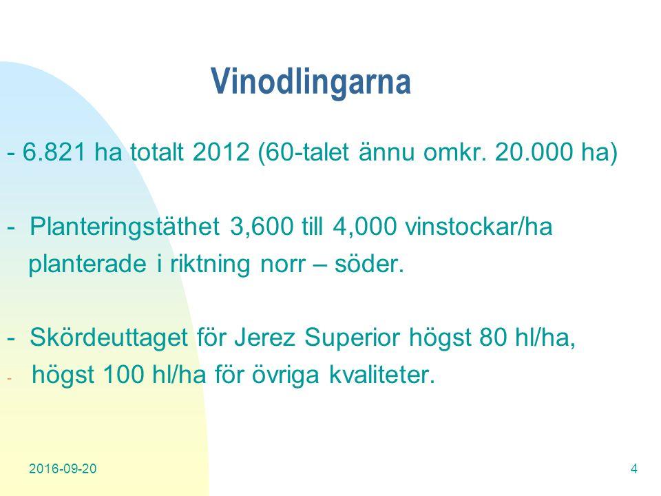 2016-09-204 Vinodlingarna - 6.821 ha totalt 2012 (60-talet ännu omkr.