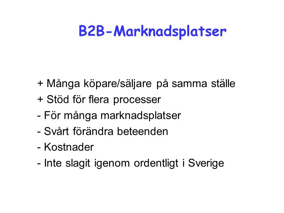 B2B-Marknadsplatser + Många köpare/säljare på samma ställe + Stöd för flera processer - För många marknadsplatser - Svårt förändra beteenden - Kostnader - Inte slagit igenom ordentligt i Sverige