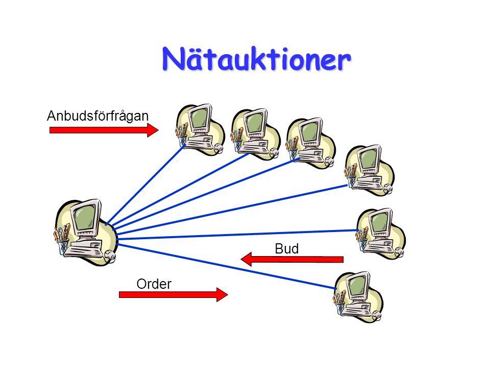 Nätauktioner Anbudsförfrågan Bud Order