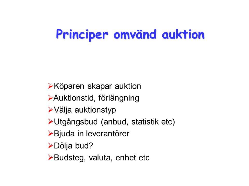 Principer omvänd auktion  Köparen skapar auktion  Auktionstid, förlängning  Välja auktionstyp  Utgångsbud (anbud, statistik etc)  Bjuda in leverantörer  Dölja bud.