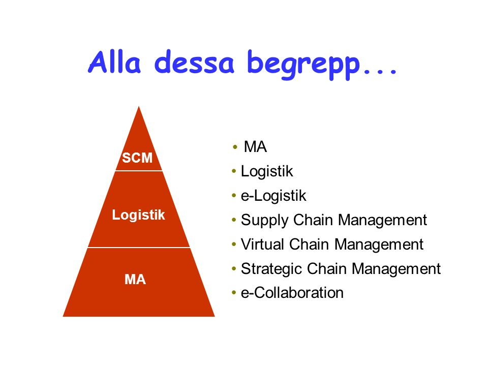 SCM Logistik MA Logistik e-Logistik Supply Chain Management Virtual Chain Management Strategic Chain Management e-Collaboration Alla dessa begrepp...