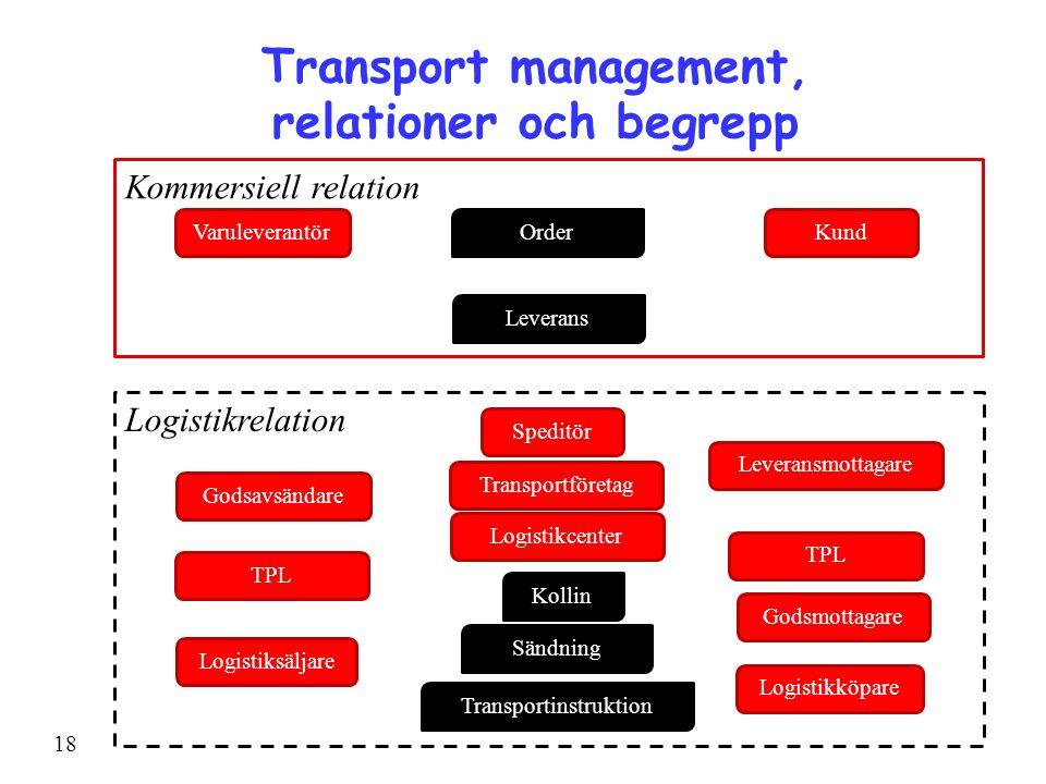 Logistikrelation Kommersiell relation 18 Speditör Leveransmottagare Leverans Sändning Godsavsändare Godsmottagare Transportinstruktion VaruleverantörKundOrder Logistiksäljare Logistikköpare Transportföretag Transport management, relationer och begrepp Kollin TPL Logistikcenter