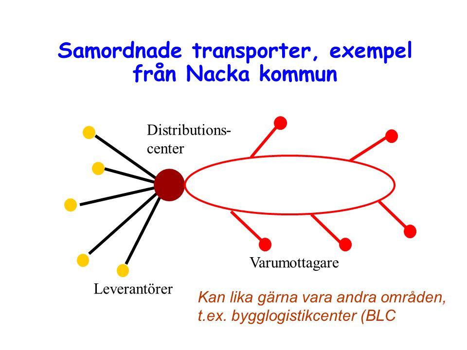 Samordnade transporter, exempel från Nacka kommun Varumottagare Leverantörer Distributions- center Kan lika gärna vara andra områden, t.ex.