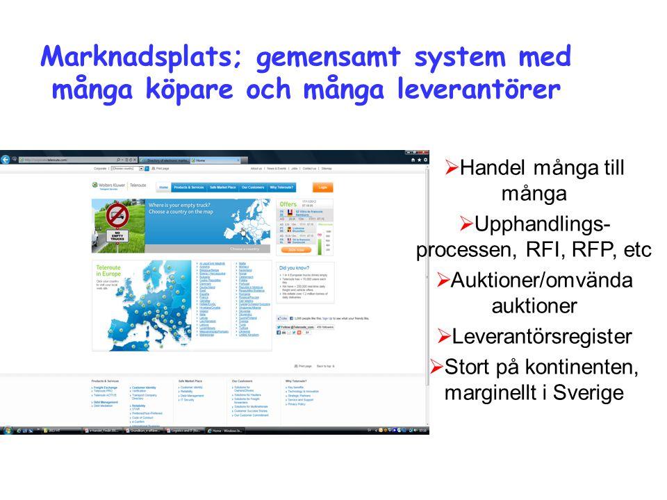 Marknadsplats; gemensamt system med många köpare och många leverantörer  Handel många till många  Upphandlings- processen, RFI, RFP, etc  Auktioner/omvända auktioner  Leverantörsregister  Stort på kontinenten, marginellt i Sverige