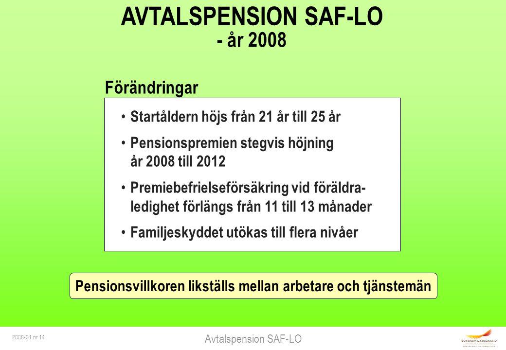 Avtalspension SAF-LO 2008-01 nr 14 Startåldern höjs från 21 år till 25 år Pensionspremien stegvis höjning år 2008 till 2012 Premiebefrielseförsäkring vid föräldra- ledighet förlängs från 11 till 13 månader Familjeskyddet utökas till flera nivåer AVTALSPENSION SAF-LO - år 2008 Pensionsvillkoren likställs mellan arbetare och tjänstemän Förändringar
