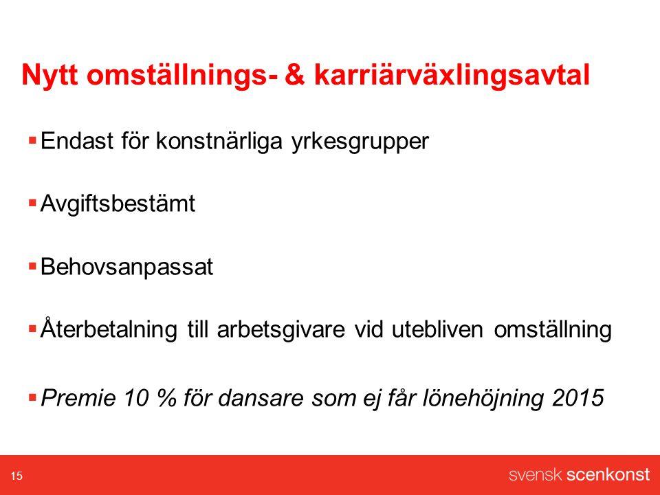 Nytt omställnings- & karriärväxlingsavtal  Endast för konstnärliga yrkesgrupper  Avgiftsbestämt  Behovsanpassat  Återbetalning till arbetsgivare vid utebliven omställning  Premie 10 % för dansare som ej får lönehöjning 2015 15