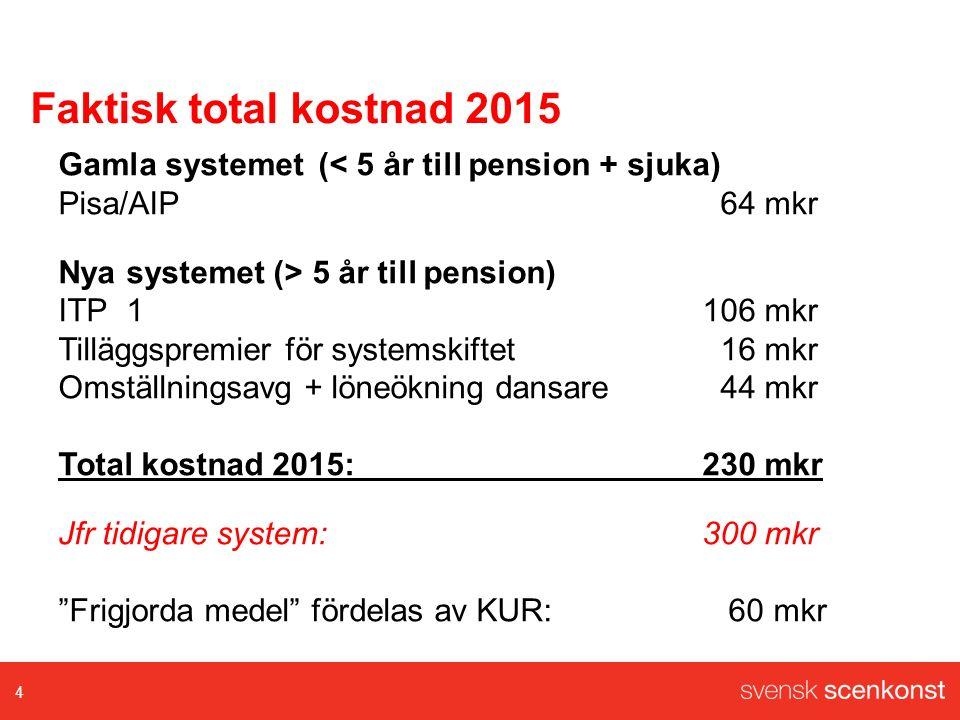 Faktisk total kostnad 2015 Gamla systemet(< 5 år till pension + sjuka) Pisa/AIP 64 mkr Nya systemet (> 5 år till pension) ITP1106 mkr Tilläggspremier