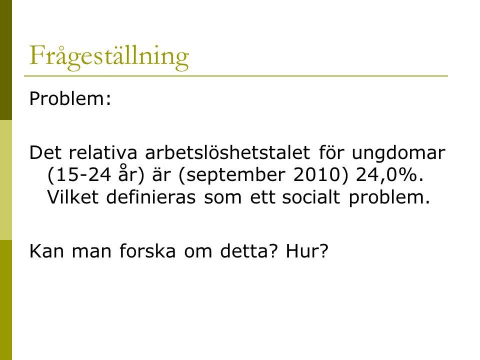 Frågeställning Problem: Det relativa arbetslöshetstalet för ungdomar (15-24 år) är (september 2010) 24,0%.