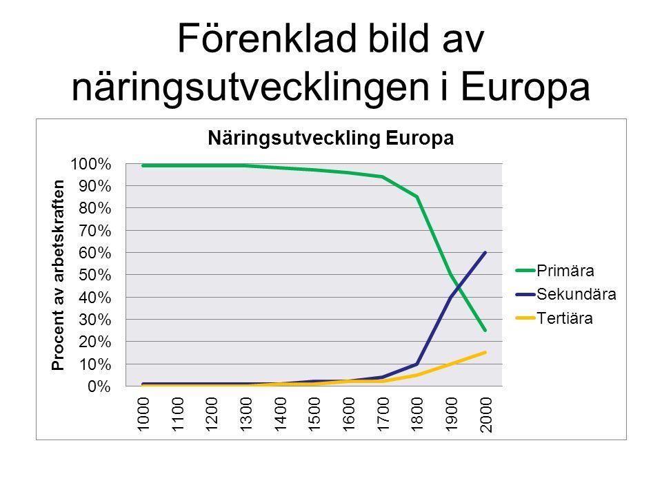 Förenklad bild av näringsutvecklingen i Europa