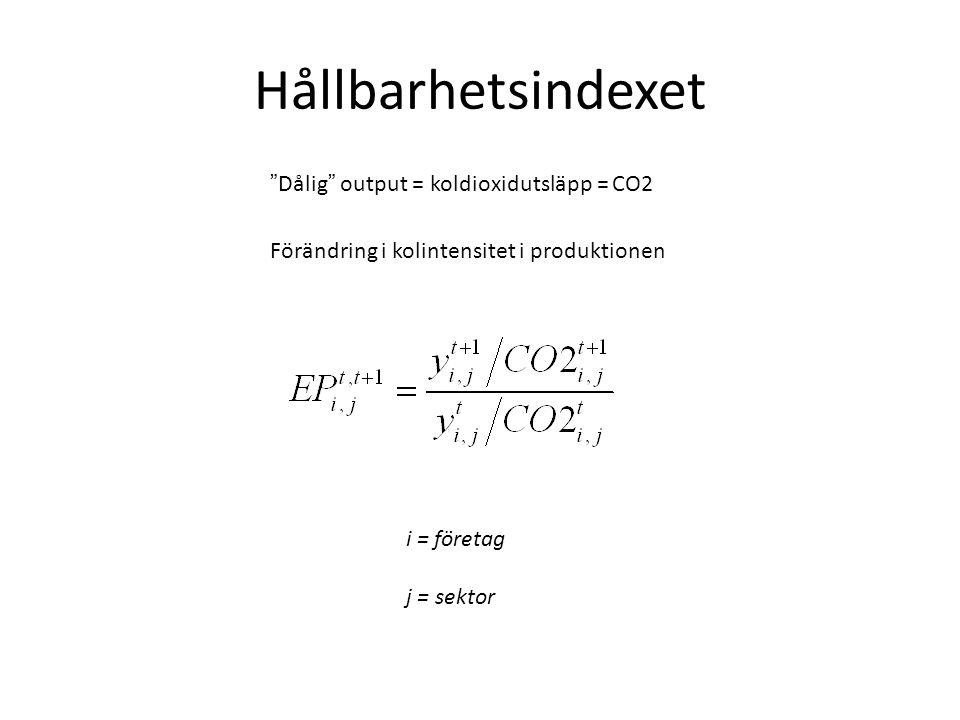 Hållbarhetsindexet i = företag j = sektor Dålig output = koldioxidutsläpp = CO2 Förändring i kolintensitet i produktionen
