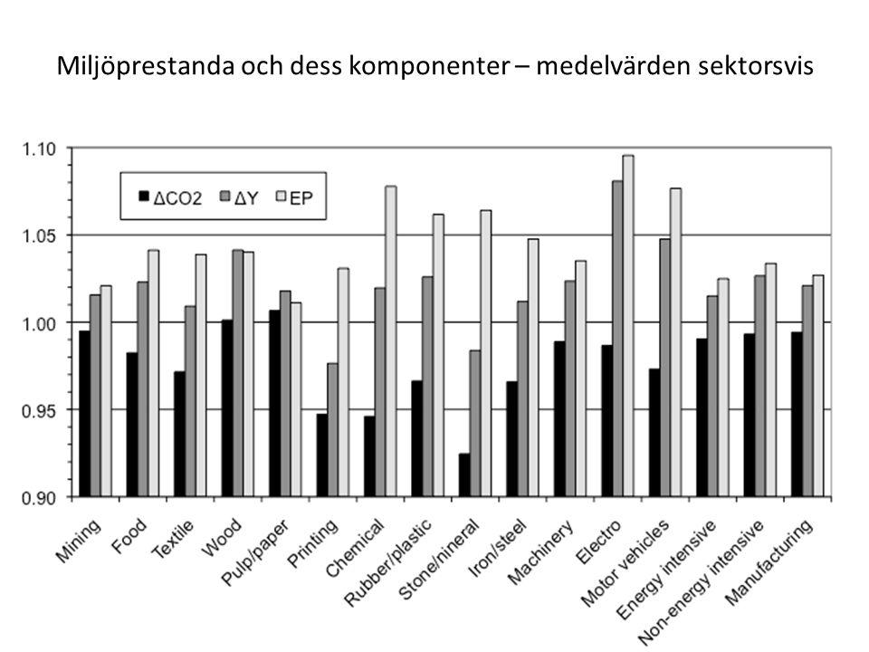 Miljöprestanda och dess komponenter – medelvärden sektorsvis