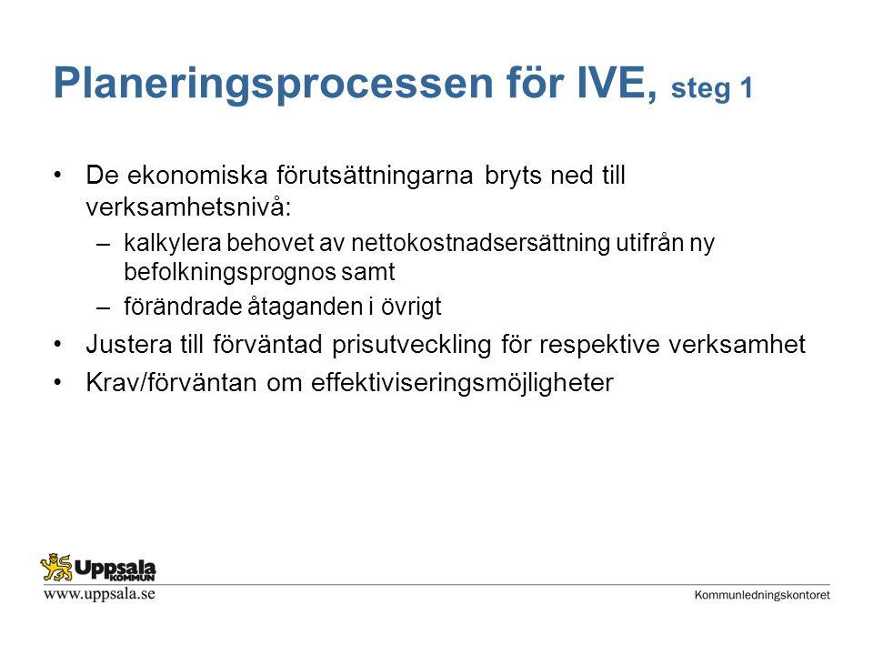 Planeringsprocessen för IVE, steg 1 De ekonomiska förutsättningarna bryts ned till verksamhetsnivå: –kalkylera behovet av nettokostnadsersättning utifrån ny befolkningsprognos samt –förändrade åtaganden i övrigt Justera till förväntad prisutveckling för respektive verksamhet Krav/förväntan om effektiviseringsmöjligheter