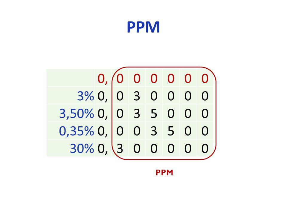 PPM 0,000000 3%0,030000 3,50%0,035000 0,35%0,003500 30%0,300000 PPM