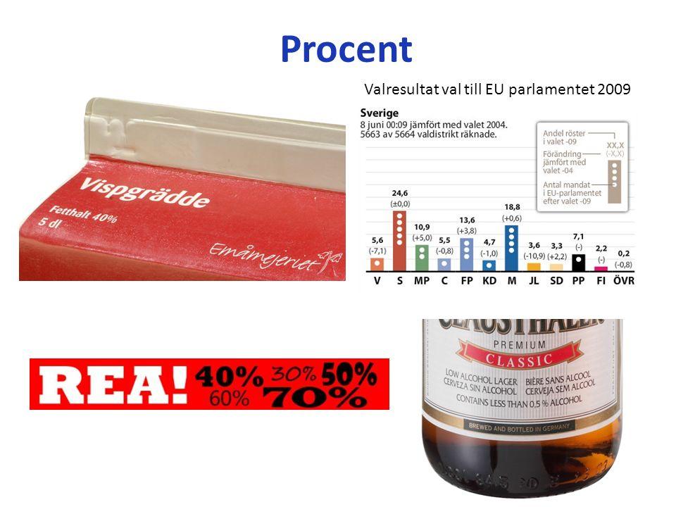 Valresultat val till EU parlamentet 2009 Procent
