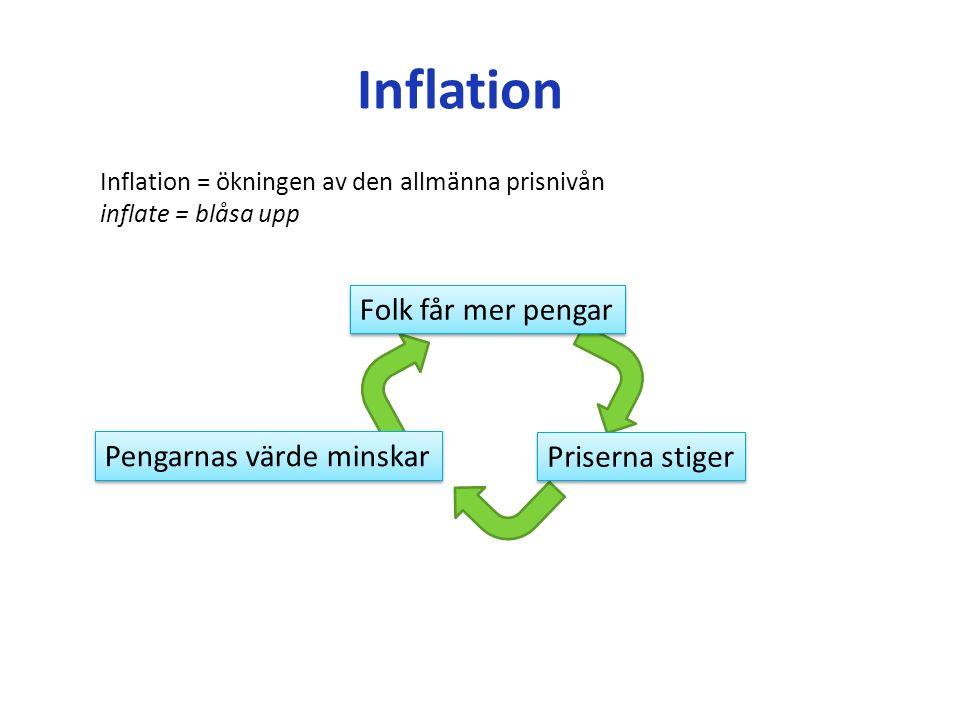 Inflation = ökningen av den allmänna prisnivån inflate = blåsa upp Folk får mer pengar Priserna stiger Pengarnas värde minskar Inflation