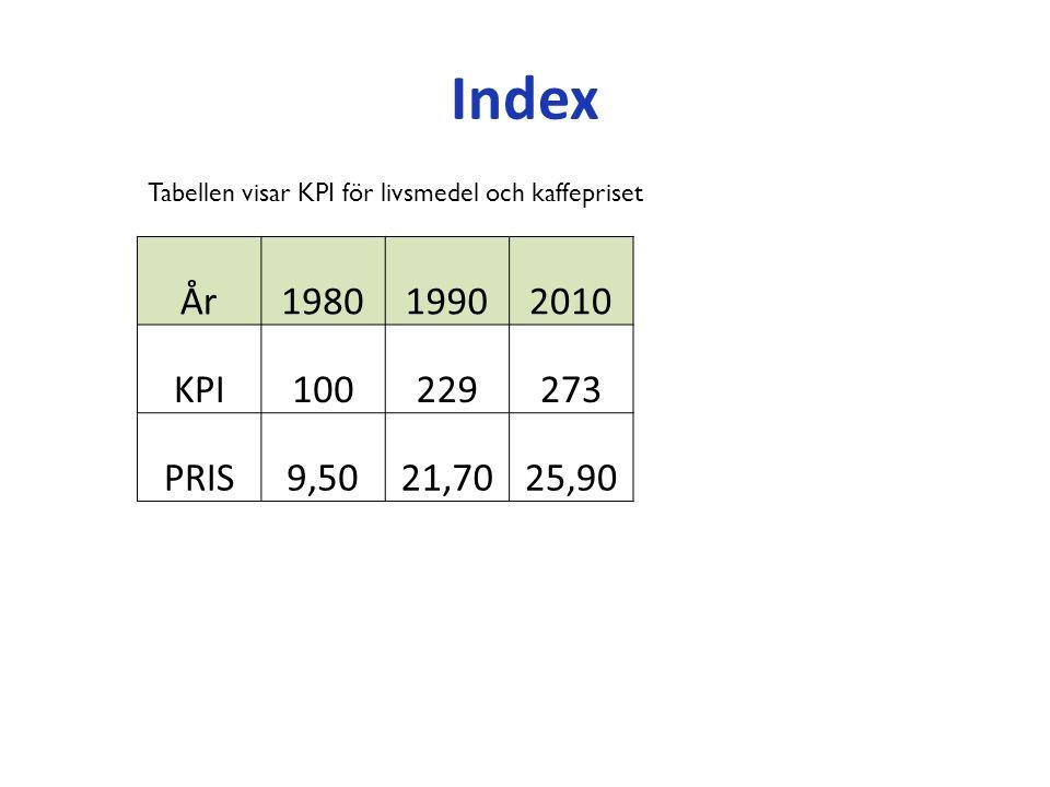 Index Tabellen visar KPI för livsmedel och kaffepriset År198019902010 KPI100229273 PRIS9,5021,7025,90