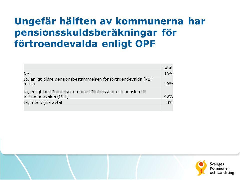 Ungefär hälften av kommunerna har pensionsskuldsberäkningar för förtroendevalda enligt OPF Total Nej19% Ja, enligt äldre pensionsbestämmelsen för förtroendevalda (PBF m.fl.)56% Ja, enligt bestämmelser om omställningsstöd och pension till förtroendevalda (OPF)48% Ja, med egna avtal3%
