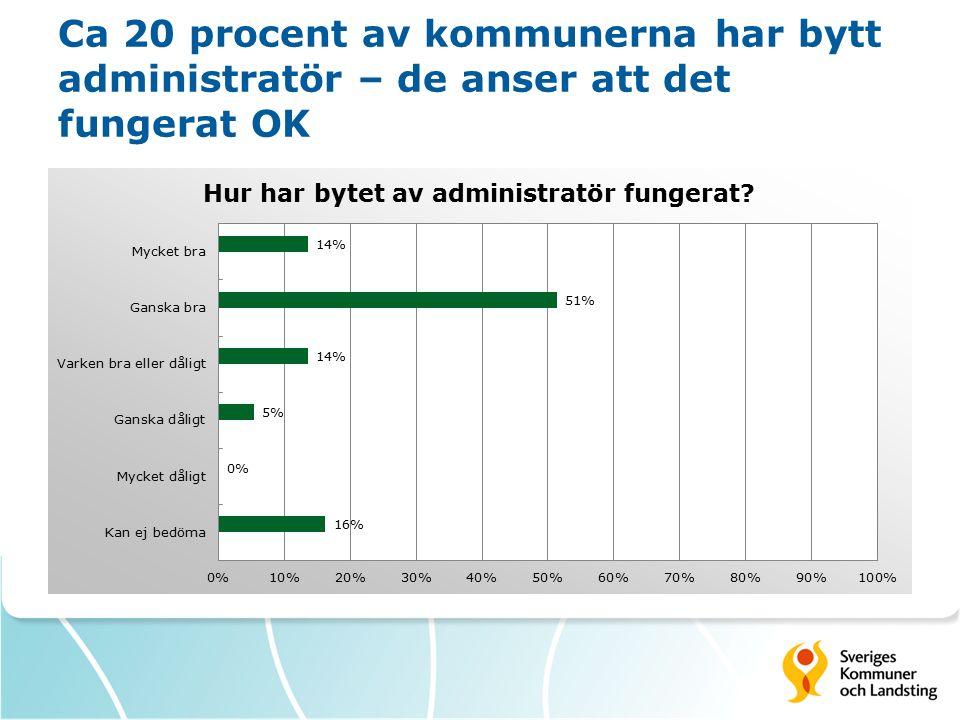 Ca 20 procent av kommunerna har bytt administratör – de anser att det fungerat OK