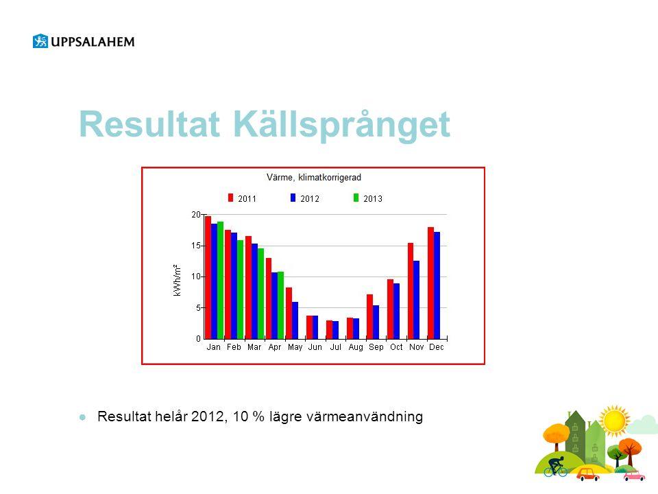 Resultat Källsprånget ●Resultat helår 2012, 10 % lägre värmeanvändning