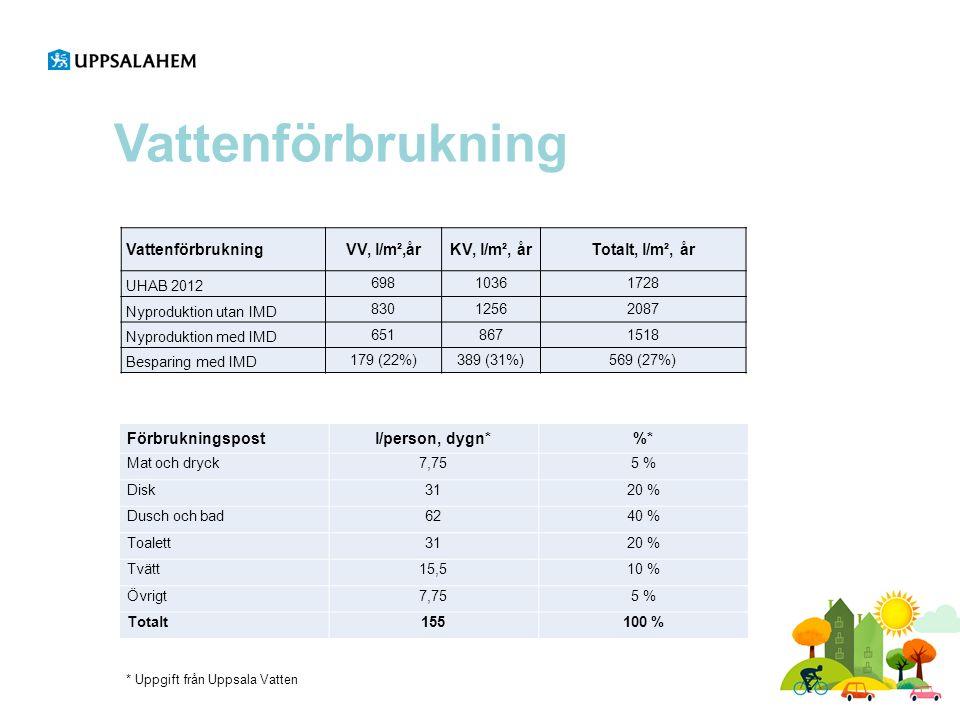 Vattenförbrukning Förbrukningspostl/person, dygn*%* Mat och dryck7,755 % Disk3120 % Dusch och bad6240 % Toalett3120 % Tvätt15,510 % Övrigt7,755 % Totalt155100 % VattenförbrukningVV, l/m²,årKV, l/m², årTotalt, l/m², år UHAB 2012 69810361728 Nyproduktion utan IMD 83012562087 Nyproduktion med IMD 6518671518 Besparing med IMD 179 (22%)389 (31%)569 (27%) * Uppgift från Uppsala Vatten