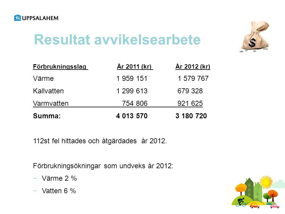 Resultat avvikelsearbete Förbrukningsslag År 2011 (kr) År 2012 (kr) Värme 1 959 151 1 579 767 Kallvatten 1 299 613 679 328 Varmvatten 754 806 921 625 Summa:4 013 5703 180 720 112st fel hittades och åtgärdades år 2012.