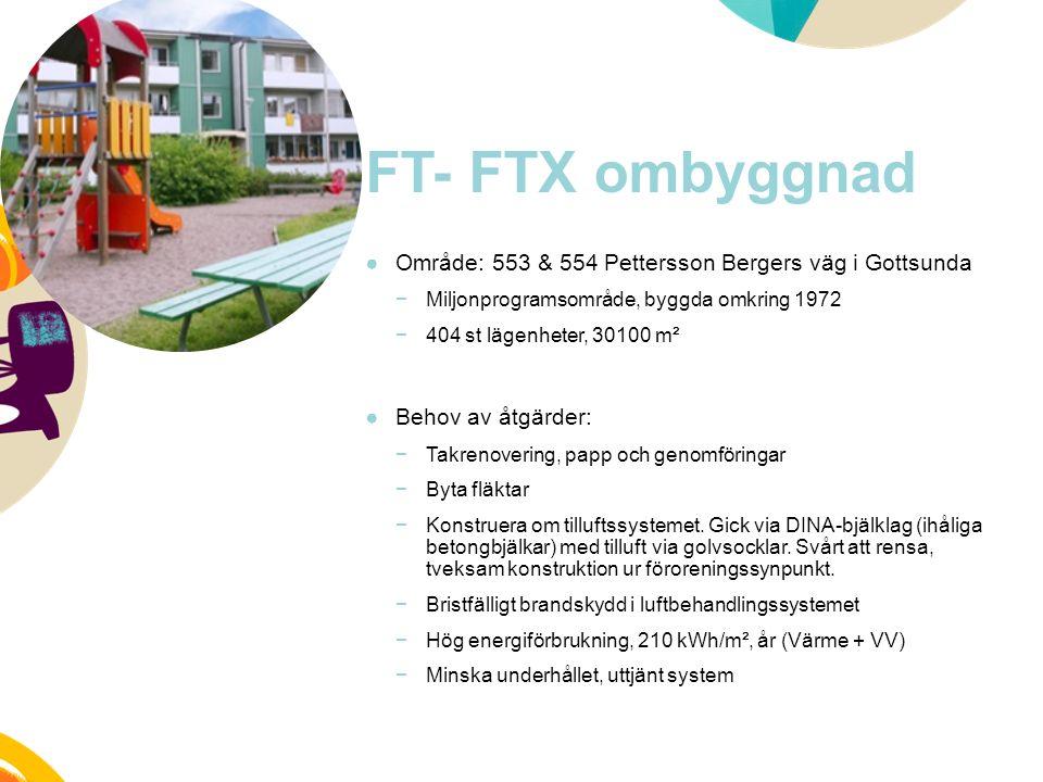 FT- FTX ombyggnad ●Område: 553 & 554 Pettersson Bergers väg i Gottsunda −Miljonprogramsområde, byggda omkring 1972 −404 st lägenheter, 30100 m² ●Behov av åtgärder: −Takrenovering, papp och genomföringar −Byta fläktar −Konstruera om tilluftssystemet.