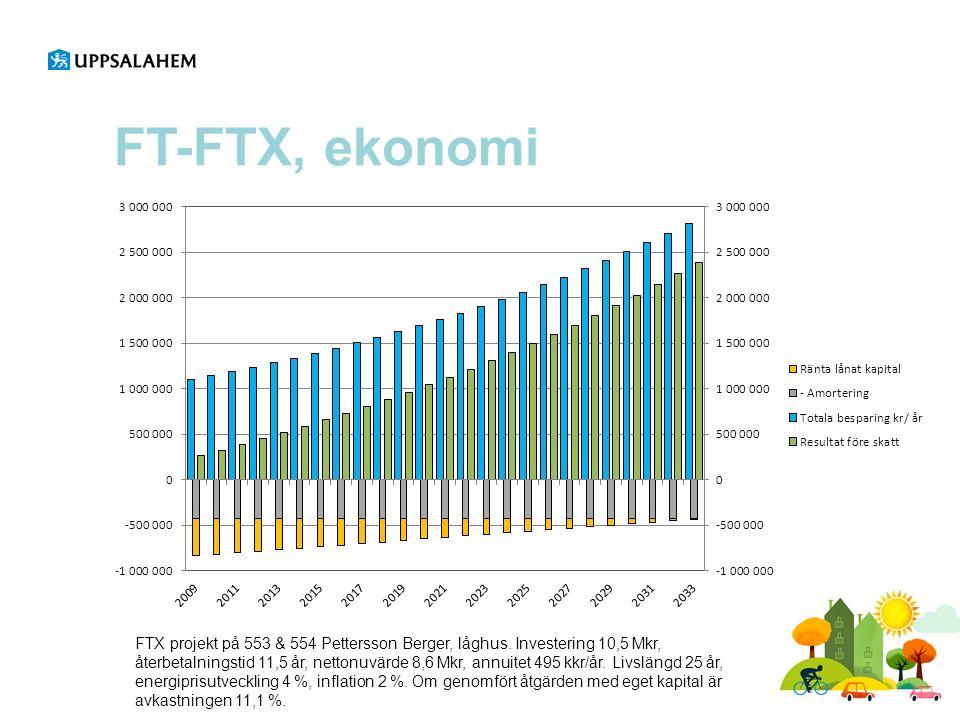 FT-FTX, ekonomi FTX projekt på 553 & 554 Pettersson Berger, låghus.