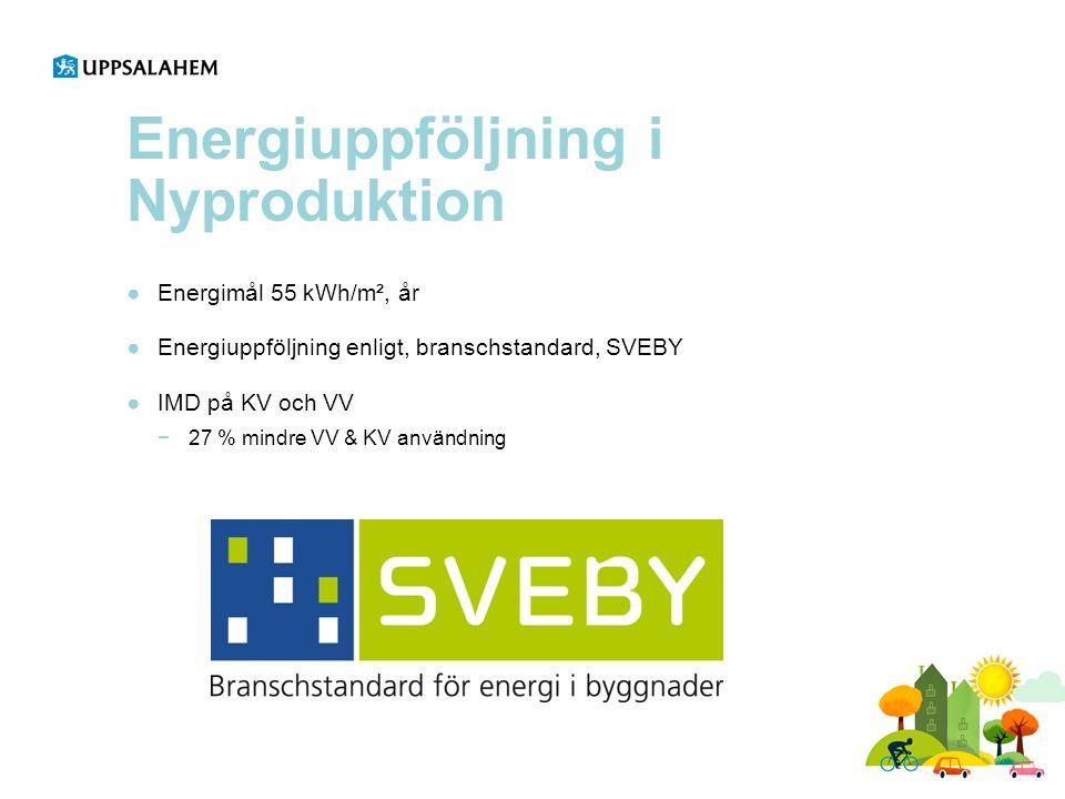 Energiuppföljning i Nyproduktion ●Energimål 55 kWh/m², år ●Energiuppföljning enligt, branschstandard, SVEBY ●IMD på KV och VV −27 % mindre VV & KV användning