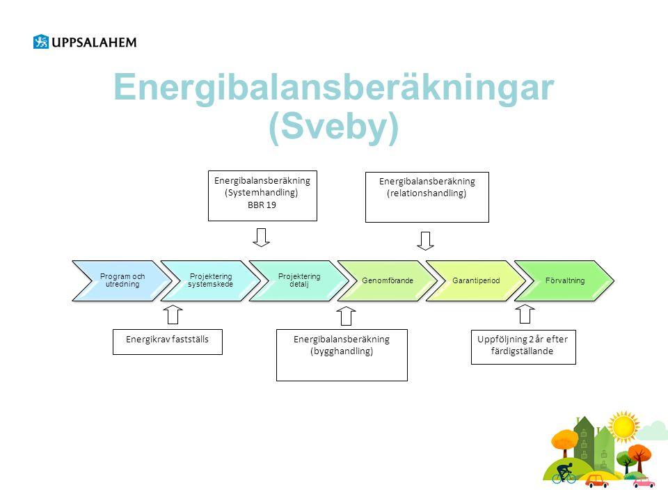 Energibalansberäkningar (Sveby) Program och utredning Projektering systemskede Projektering detalj GenomförandeGarantiperiodFörvaltning Energibalansberäkning (Systemhandling) BBR 19 Uppföljning 2 år efter färdigställande Energibalansberäkning (bygghandling) Energibalansberäkning (relationshandling) Energikrav fastställs