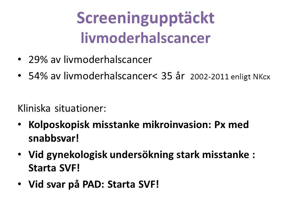 Screeningupptäckt livmoderhalscancer 29% av livmoderhalscancer 54% av livmoderhalscancer< 35 år 2002-2011 enligt NKcx Kliniska situationer: Kolposkopisk misstanke mikroinvasion: Px med snabbsvar.