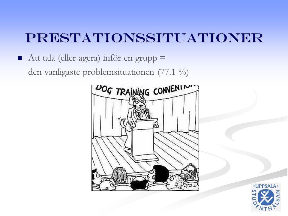 Prestationssituationer Att tala (eller agera) inför en grupp = den vanligaste problemsituationen (77.1 %)