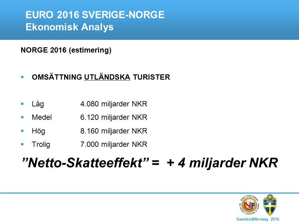Sweden&Norway 2016 10 EURO 2016 SVERIGE-NORGE Ekonomisk Analys NORGE 2016 (estimering)  OMSÄTTNING UTLÄNDSKA TURISTER  Låg4.080 miljarder NKR  Medel6.120 miljarder NKR  Hög8.160 miljarder NKR  Trolig7.000 miljarder NKR Netto-Skatteeffekt = + 4 miljarder NKR