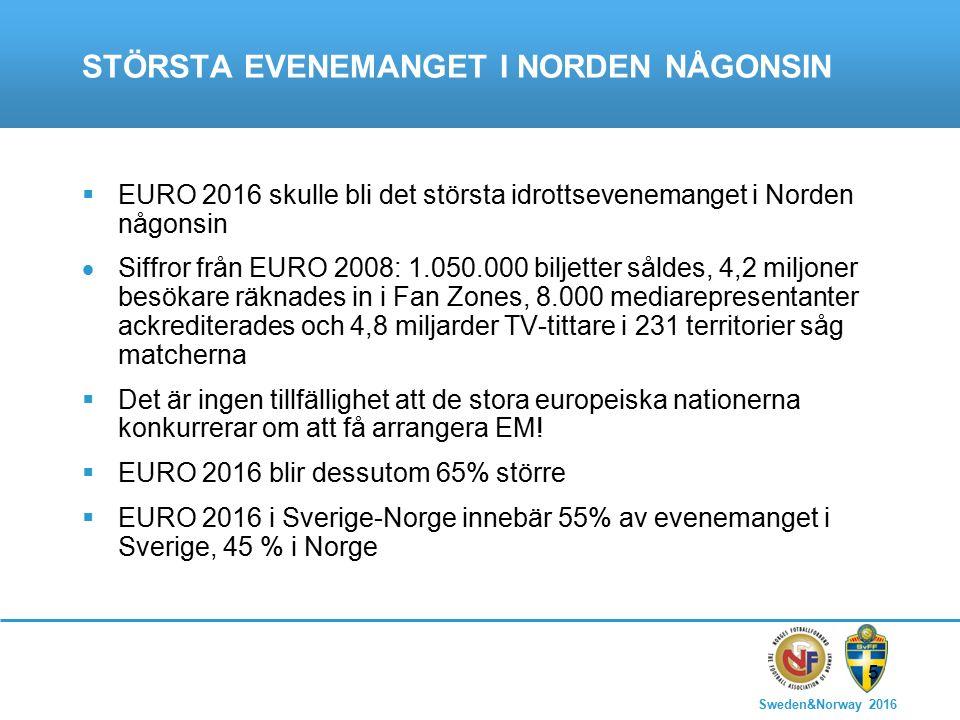 Sweden&Norway 2016 5 STÖRSTA EVENEMANGET I NORDEN NÅGONSIN  EURO 2016 skulle bli det största idrottsevenemanget i Norden någonsin  Siffror från EURO 2008: 1.050.000 biljetter såldes, 4,2 miljoner besökare räknades in i Fan Zones, 8.000 mediarepresentanter ackrediterades och 4,8 miljarder TV-tittare i 231 territorier såg matcherna  Det är ingen tillfällighet att de stora europeiska nationerna konkurrerar om att få arrangera EM.