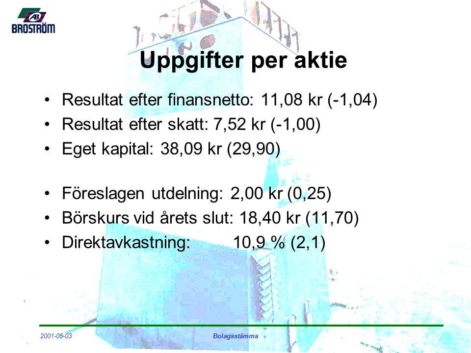 2001-05-03Bolagsstämma Uppgifter per aktie Resultat efter finansnetto: 11,08 kr (-1,04) Resultat efter skatt: 7,52 kr (-1,00) Eget kapital: 38,09 kr (29,90) Föreslagen utdelning: 2,00 kr (0,25) Börskurs vid årets slut: 18,40 kr (11,70) Direktavkastning:10,9 % (2,1)