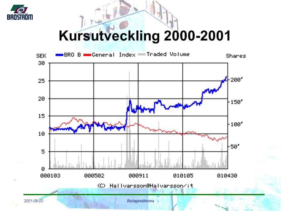2001-05-03Bolagsstämma Kursutveckling 2000-2001
