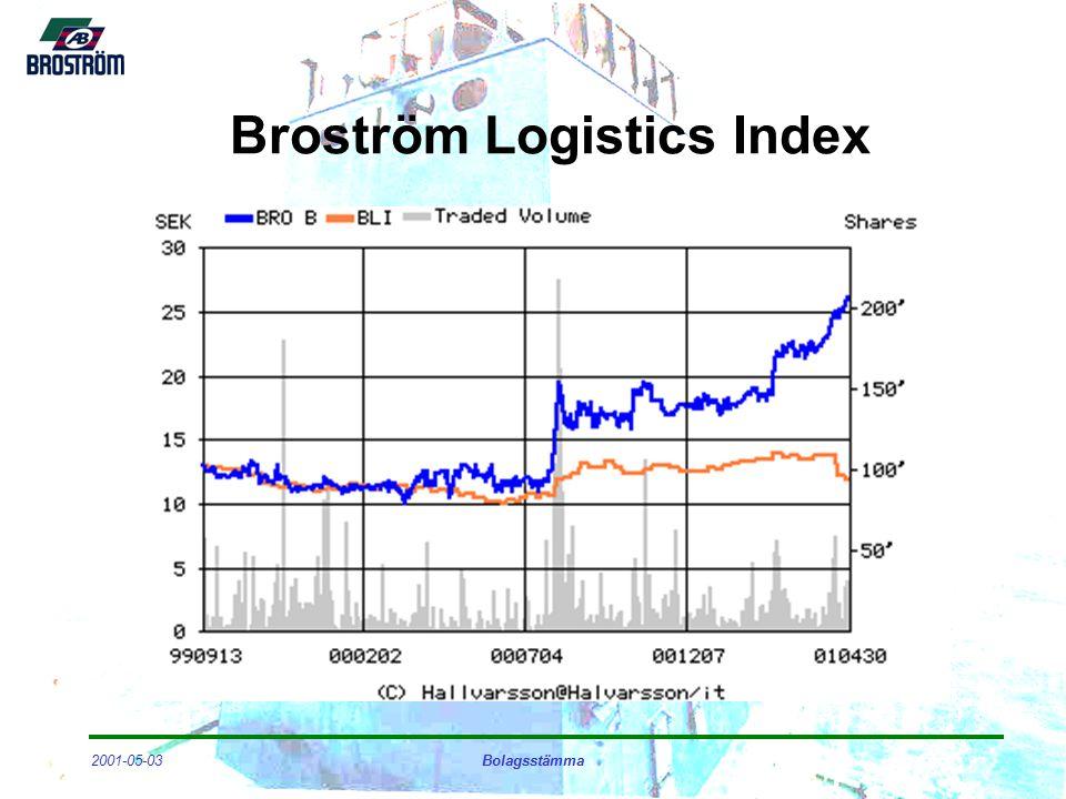 2001-05-03Bolagsstämma Broström Logistics Index